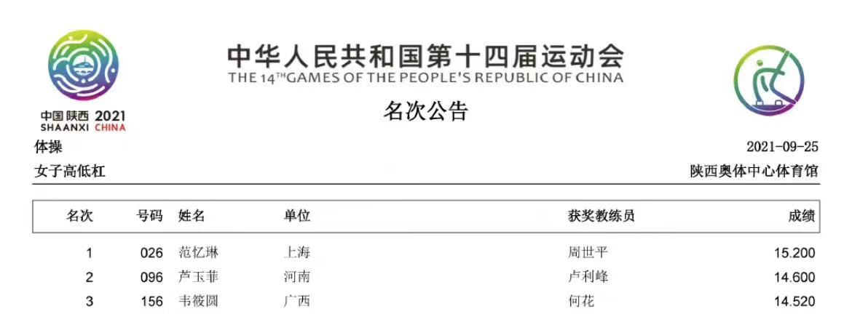 全运会体操女子高低杠比赛 河南选手芦玉菲获得亚军